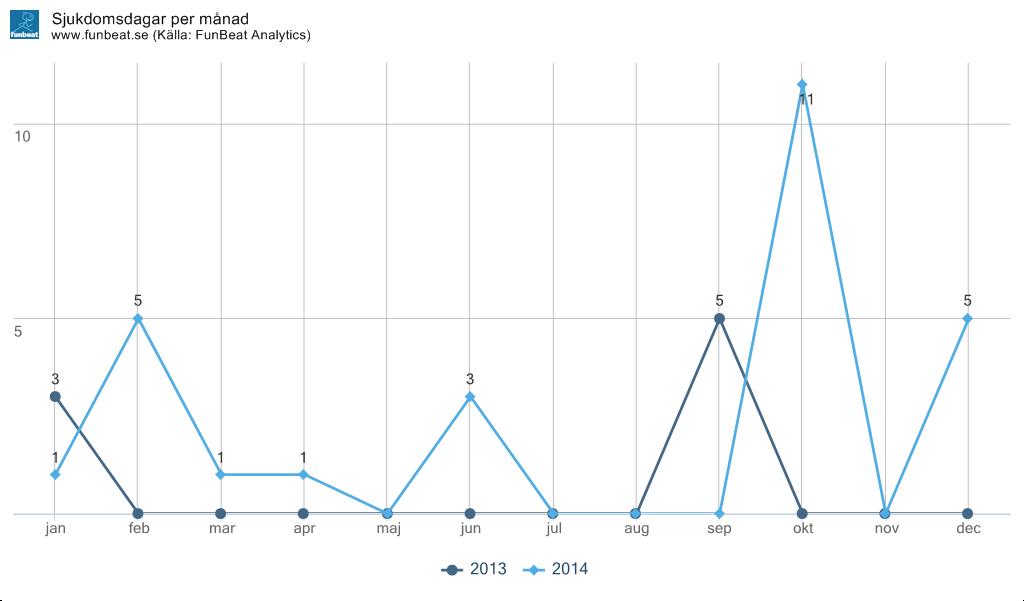 Antal sjukdomsdagar (och skador) per månad