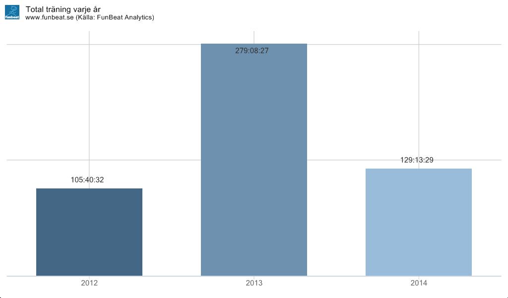 Total tränad tid 2012-2014